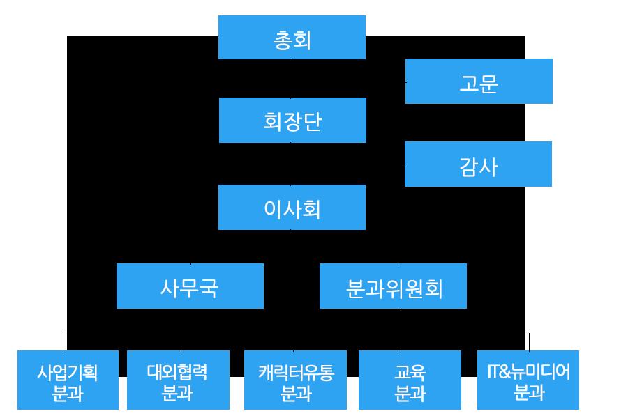 organization chart_2